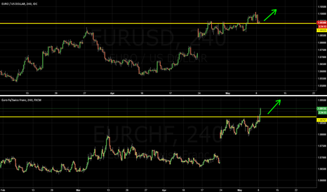 EURUSD: Don't fade the SNB. Buy EUR vs USD, CHF