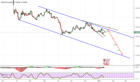 GBPUSD: GBPUSD setting up for 3-month short position