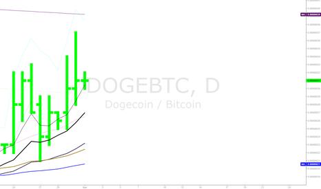 DOGEBTC: DAWG