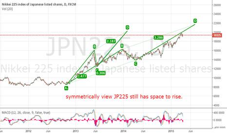 JPN225: symmetrically view JP225 still has space to rise.