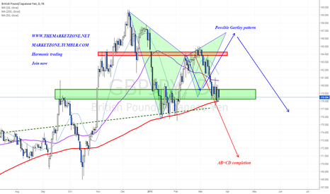 GBPJPY: Two harmonic options for this week