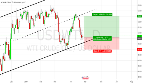 USDWTI: [WTI] Opportunity of long for Crude Oil
