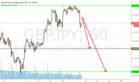 GBPJPY: GBPJPY sell llimit (отложка)