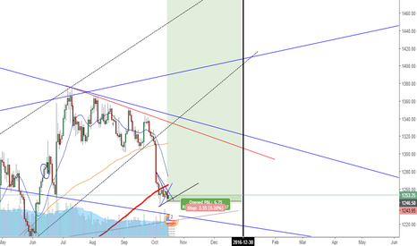XAUUSD: In current long