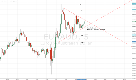EURAUD: Play the Break Euro/Aussie time