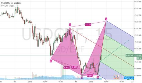 USDCHF: short USD/CHF