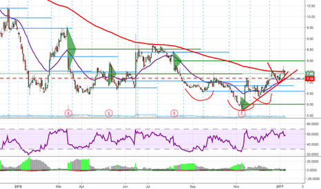 TA: $TA- just retested a reverse head and shoulder.
