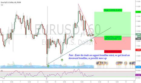 EURUSD: EURUSD : Long entry chance - trendline based