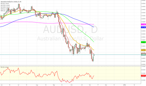 AUDUSD: AUDUSD is retesting broken support
