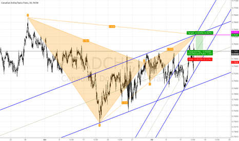 CADCHF: Long for Short