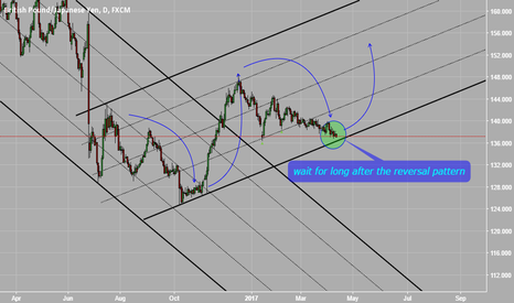 GBPJPY: wait for long after reversal pattern