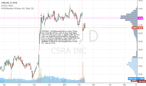 CSRA: Fundamental Play started by Technical Weakness
