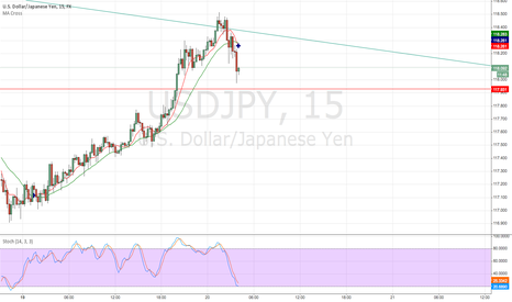 USDJPY: Bounce from even handle and previous resistance