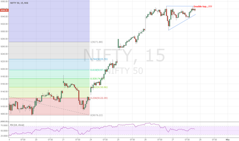 NIFTY: Nifty: Double top @ 9367