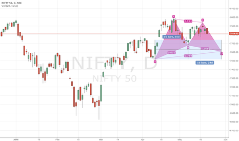 NIFTY: Expected Nifty Movement.