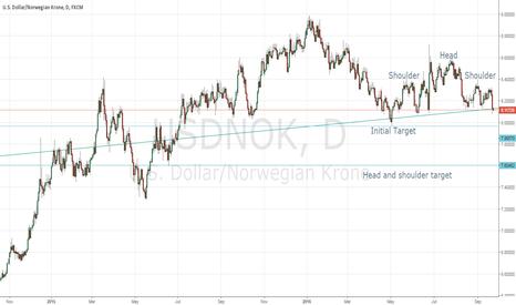 USDNOK: USDNOK - Head & Shoulder pattern