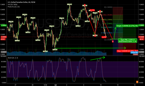 USDCAD: usdcad is a possible long