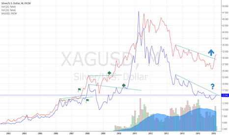 XAGUSD: Is silver coming up?