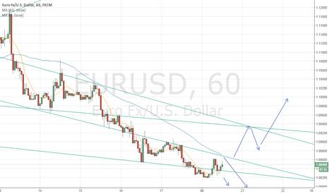 EURUSD: $EURUSD is facing resistance at trendline + 60 moving average.