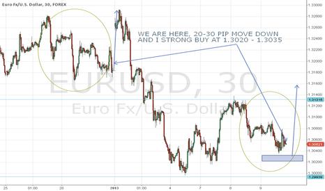 EURUSD: pattern eur