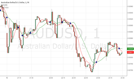 AUDUSD: AUDUSD Currency pair