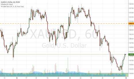XAUUSD: Рост по золоту.