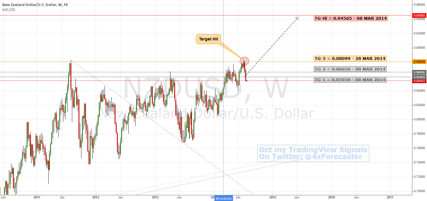 All Targets Hit - Potential Reversal Pending   $NZD #RBNZ #forex