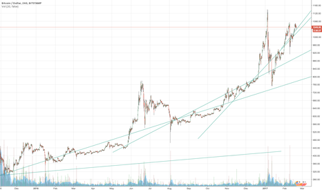 BTCUSD: BITCOIN: Simple observation of long upwards curve