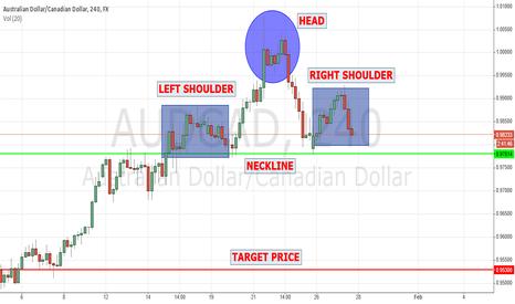 AUDCAD: AUDCAD Head and Shoulder Pattern