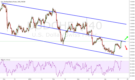 USDCHF: USD/CHF - Resistence and Support
