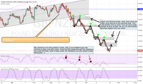 GBPNZD: Trendlines, Supply & Demand, MACD Resistance and Support