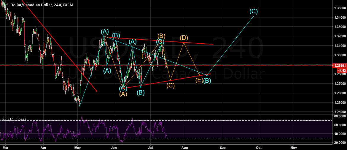 USDCAD is in a corretive structure