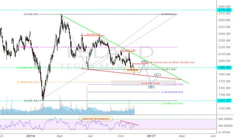 TSLA: TSLA in Bearish trend