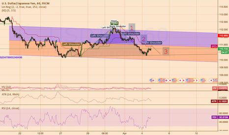 USDJPY: USD/JPY 3x H&S