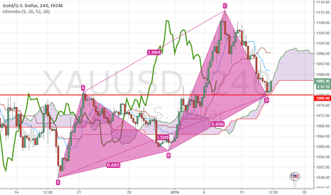 XAUUSD: BULLISH WHITE SWAN @ 1080