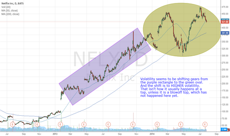 NFLX: NFLX is become more volatile