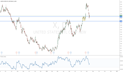 X: United States Steel Corp.