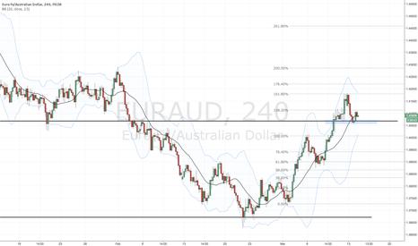 EURAUD: EUR/AUD testing the flipzone