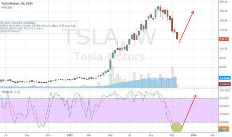 TSLA: TSLA Weekly Stochastics