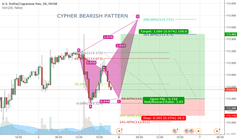 USDJPY: JPY UP (CYPHER)