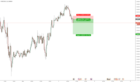 EURUSD: short this bich now!!!