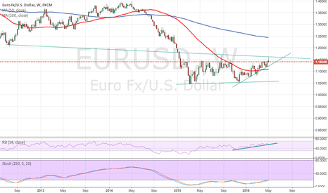 EURUSD: EUR/USD in ever tightening range ahead of Greece Mark III
