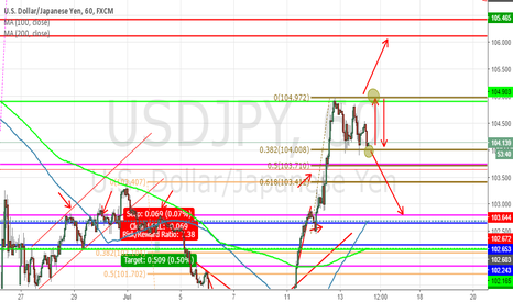 USDJPY: USDJPY Ranging Market idea