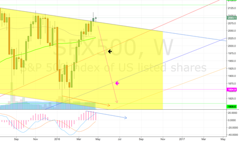 SPX500: SPX500 bearish indicators on weekly chart