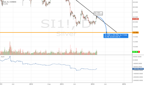 SI1!: Silver $15.75 by the end of June