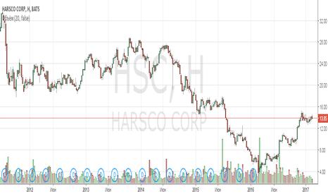 HSC: Анализ компании Harsco Corp