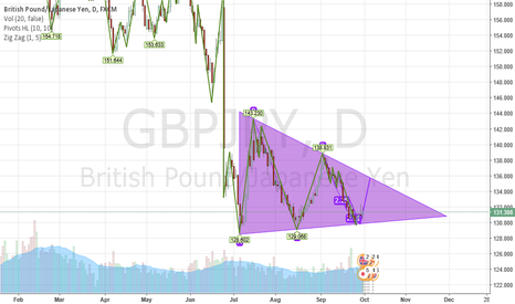 GBPJPY: Triangle Pattern