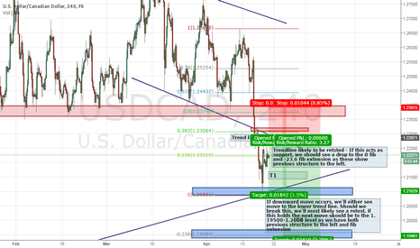 USDCAD: Possible Short for USDCAD