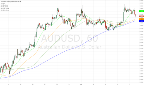 AUDUSD: AUD/USD - Key intraday support at 0.9240/50