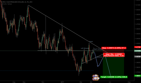 EURAUD: EurAud - Short Position after HS Breakout